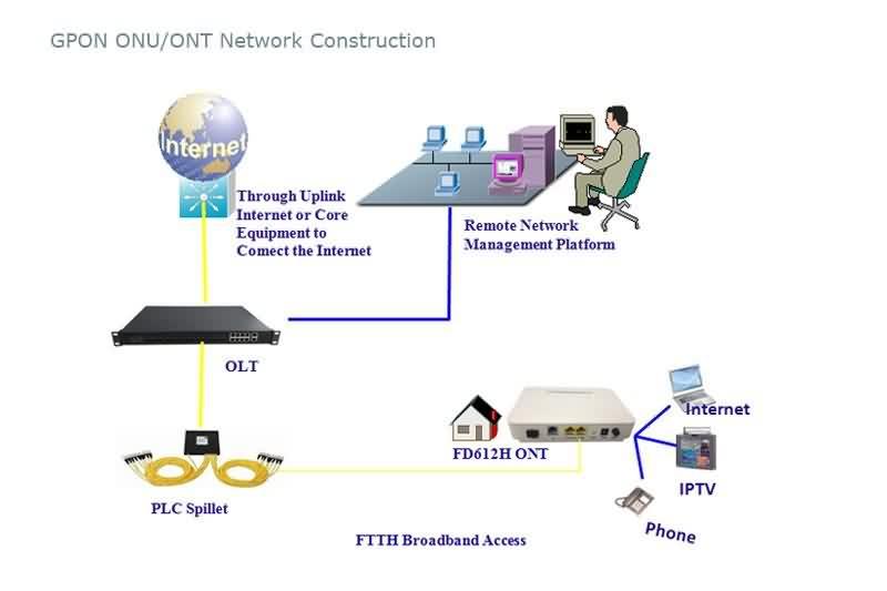 gpon onu with 1 ge port network app