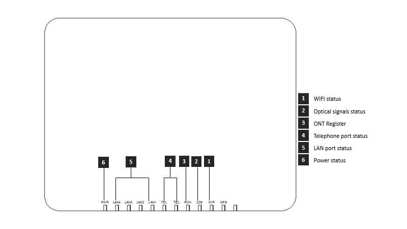 gpon onu 4fe port pro interface 2