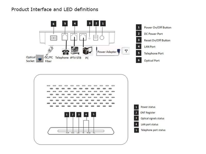 GPON ONU product details 1
