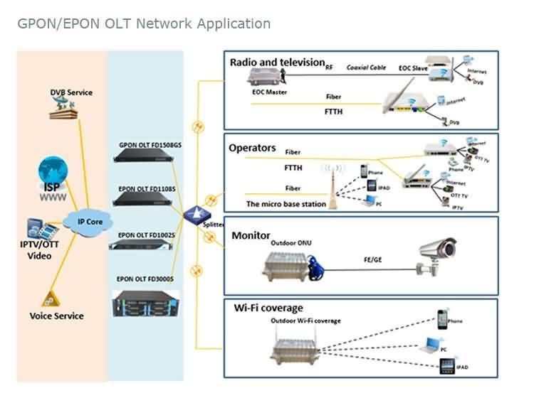 gpon epon olt network app 1