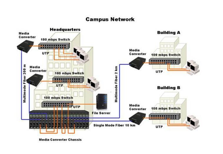 sfp media converter application